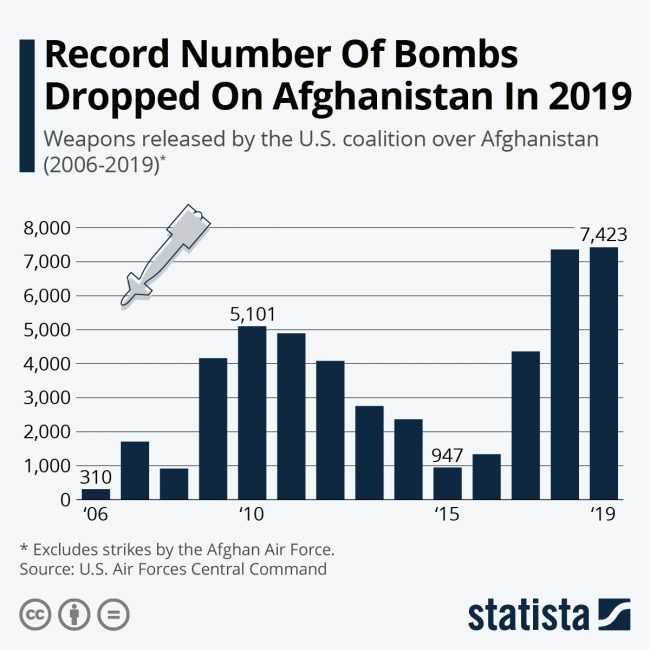 afghanistan reconrd bombs