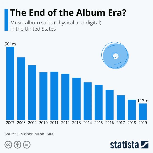 album sales decline