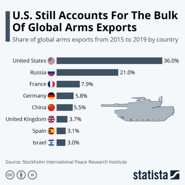 us arms exports