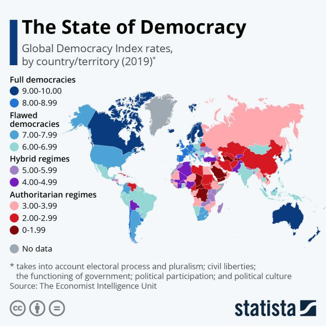 state of democracy