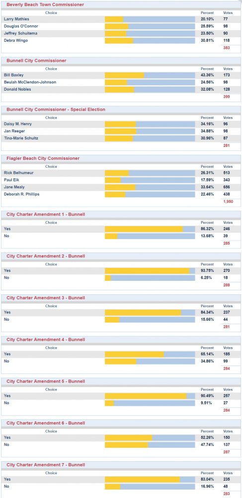 bunnell flagler beach beverly beach elections results 2019