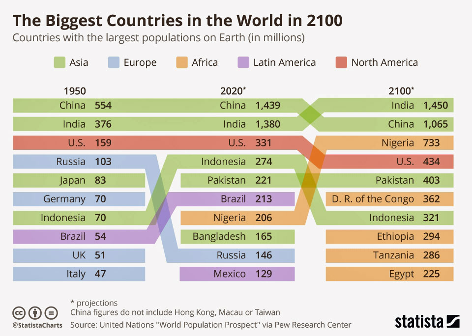 population by country