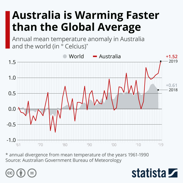australia global warming