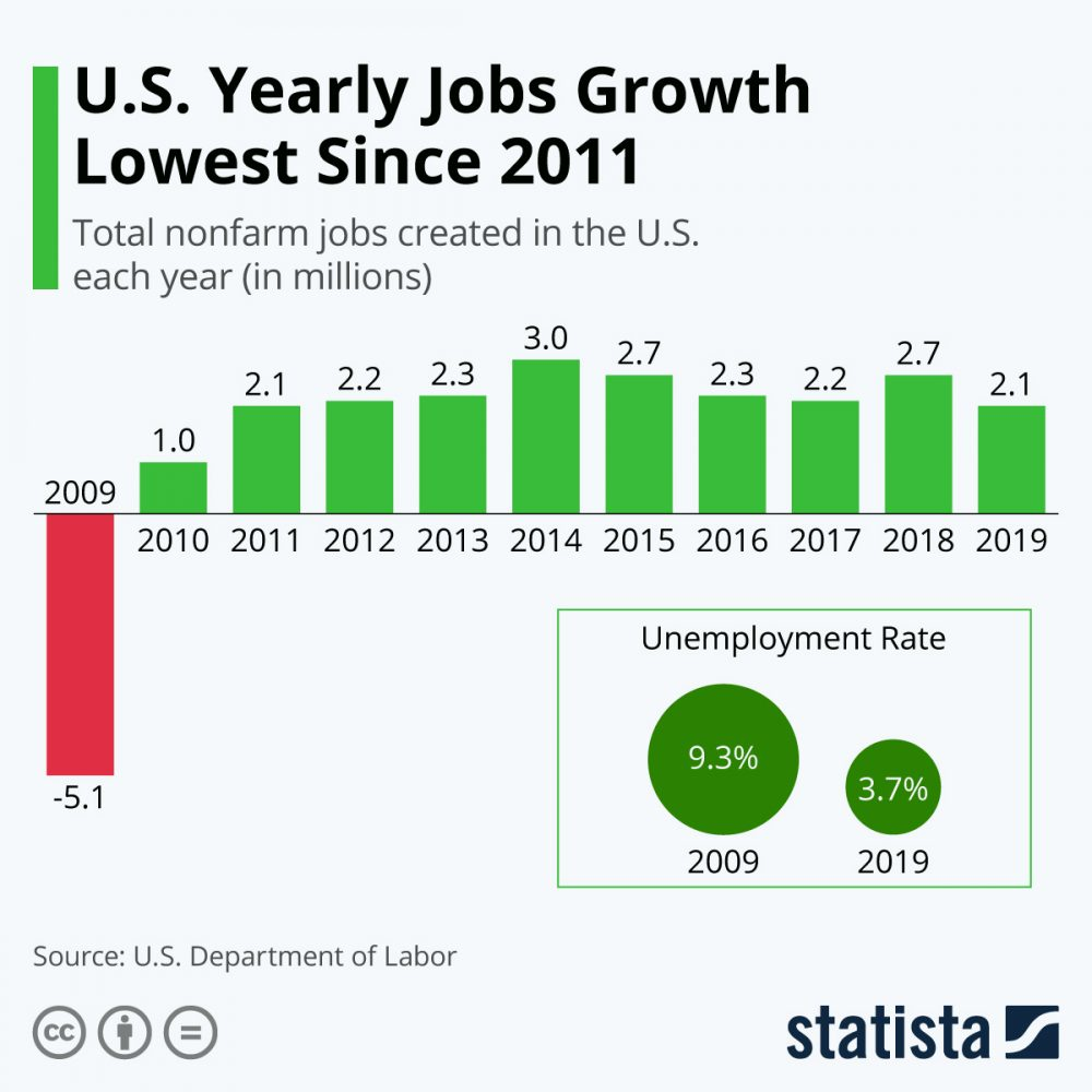 slowest yearly job growth