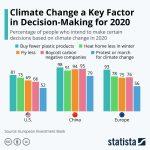climate change decisions