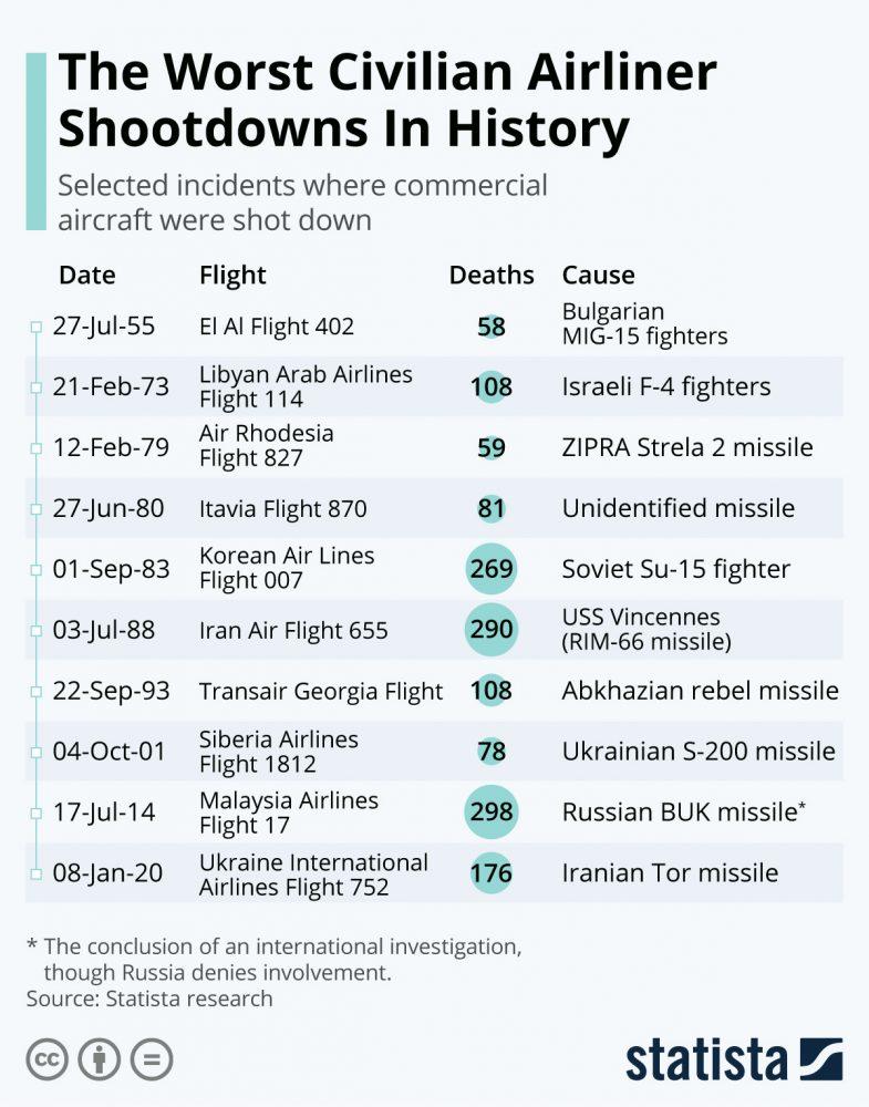 airliners planes shot down history
