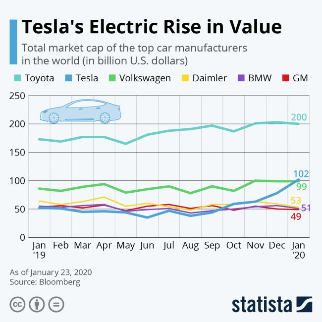 tesla value