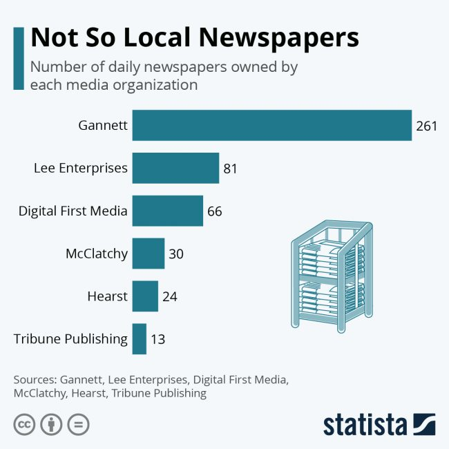 newspapers chains
