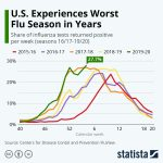 worst flu season
