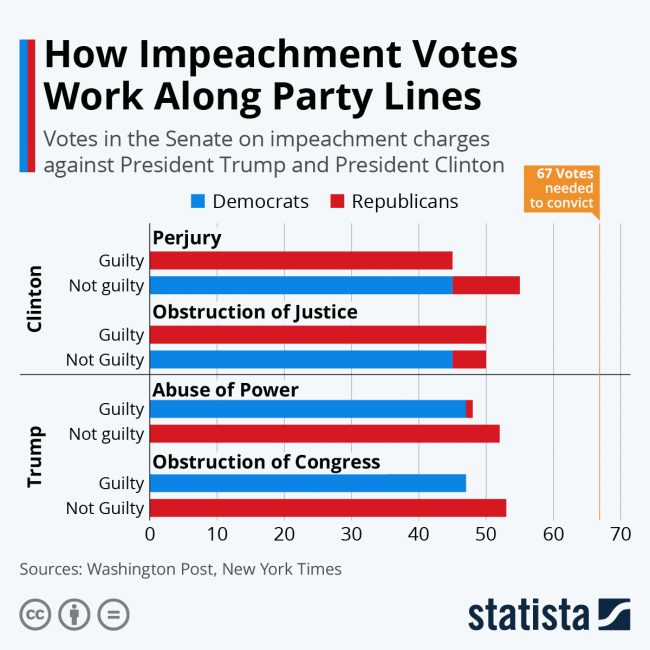 impeachment partisanship graphic