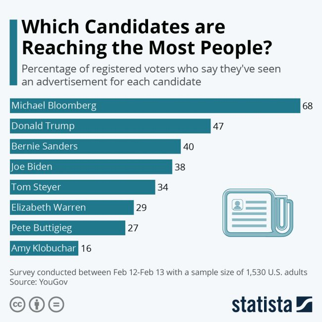 candidates bloomberg