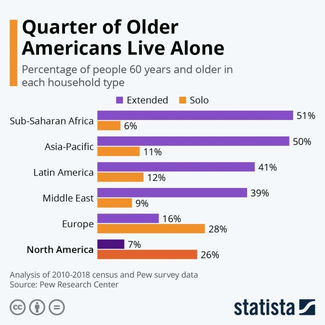 elderly americans