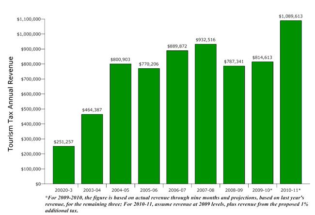 flagler county tourism development council tax revenue chart history