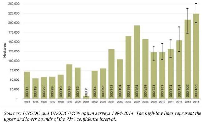 Afghan-opium-survey-2014-12