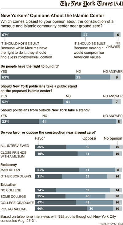 MUSLIMS-POLL-NY-MOSQUE