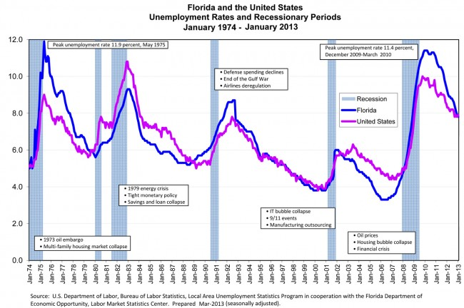click on the graph for larger view.