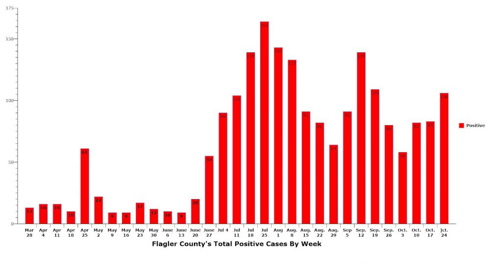 Coronavirus cases are again surging in Flagler, as they are in Florida and the rest of the nation, pointing to a fall wave. The current week includes only six of the seven days of tabulated cases. (© FlaglerLive)