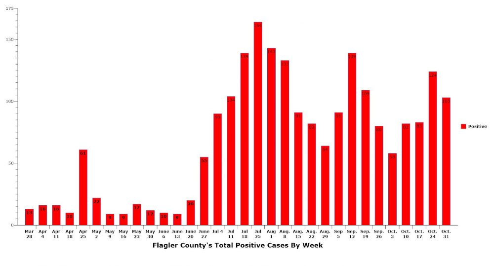 Cases totaled 227 in the last two weeks in Flagler County. (© FlaglerLive)