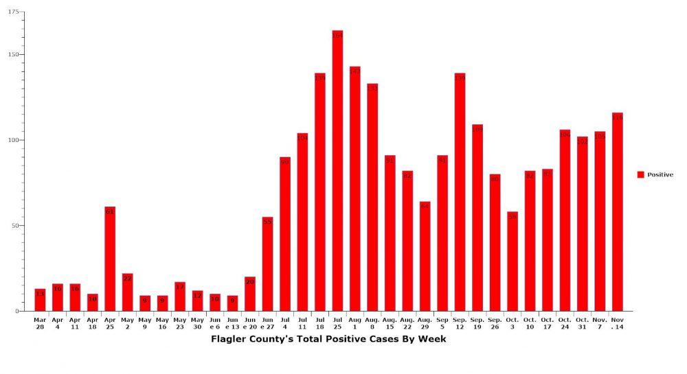flagler positive cases