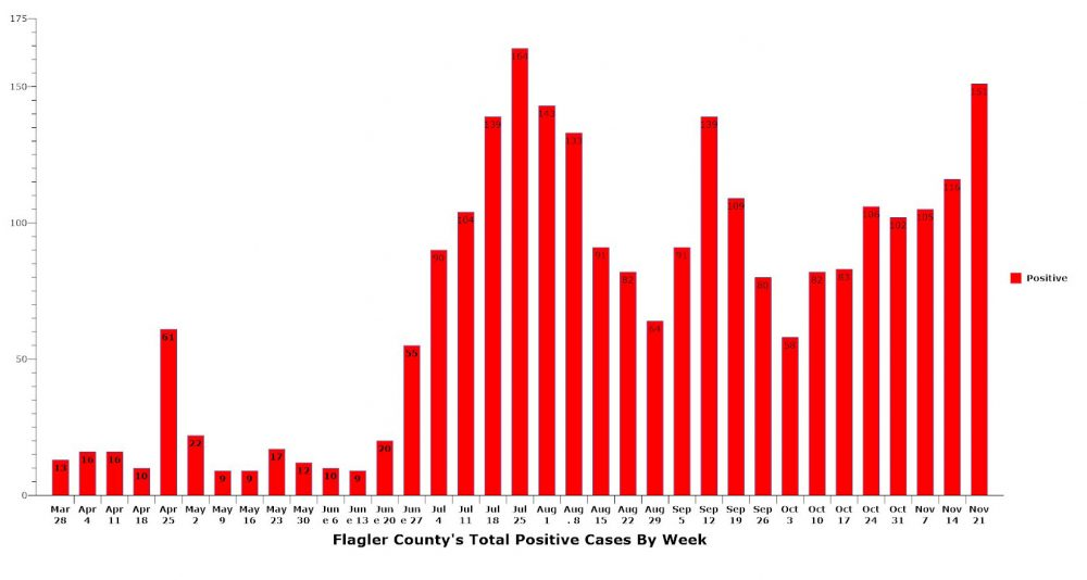The week ending Saturday saw the second-highest number of cases in Flagler County since the beginning of the pandemic. (© FlaglerLive)