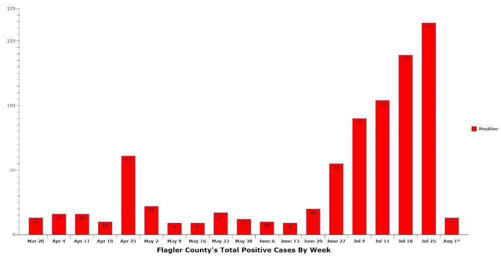 Flagler County cases increased significantly for the sixth successive week ending Saturday. (© FlaglerLive)