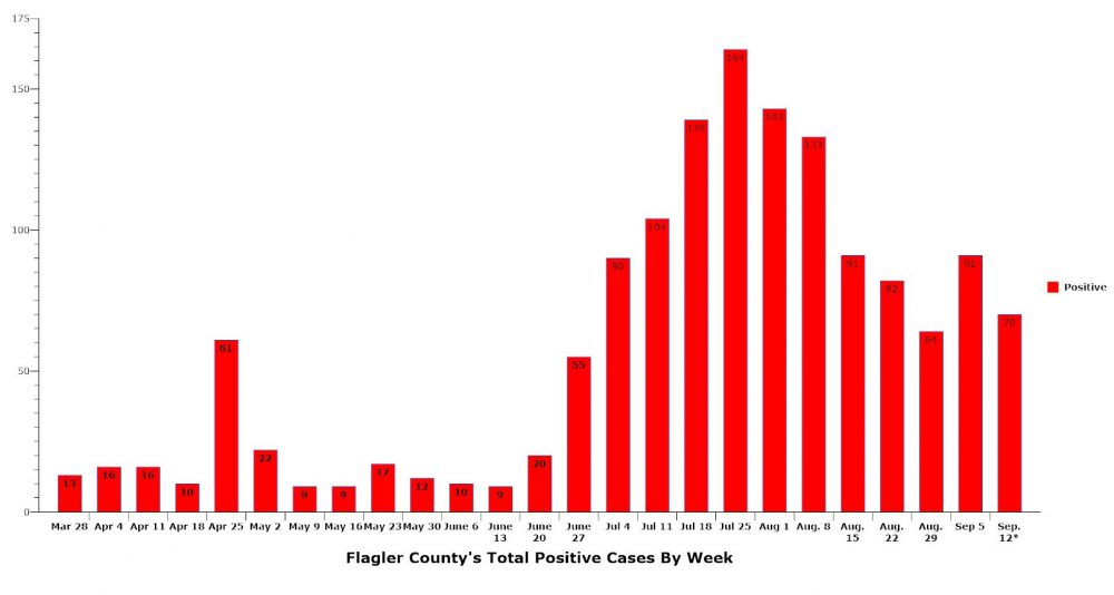 After declining for five straight weeks, positive covid cases are spiking in Flagler County again, with 91 cases last week and 70 cases so far this week, with just three of seven days counted. (© FlaglerLive)