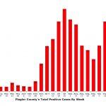 Flagler County's case load remains high relative to the spring. (© FlaglerLive)