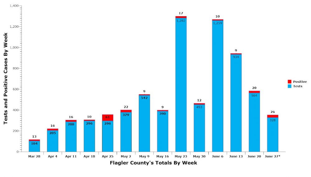 Each week's totals for Flagler County, with the week ending on Saturday. The current week is through five days of totals from the Department of Health. (© FlaglerLive)