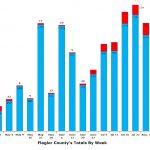 Case counts have fallen for five successive weeks in Flagler, as have testing totals. (© FlaglerLive)