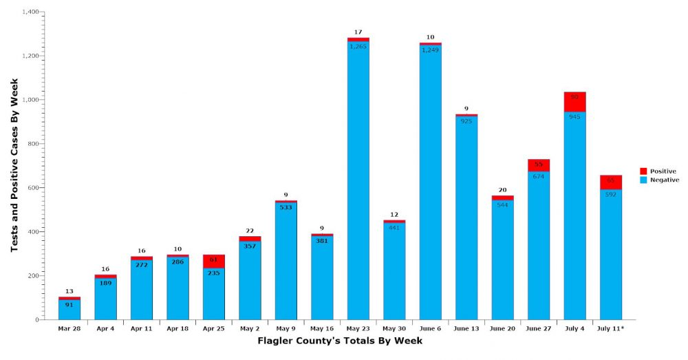 The week of July 11 includes five days' reporting. The combined number of positive and negative tests is the total number of tests in any given week. (© FlaglerLive)