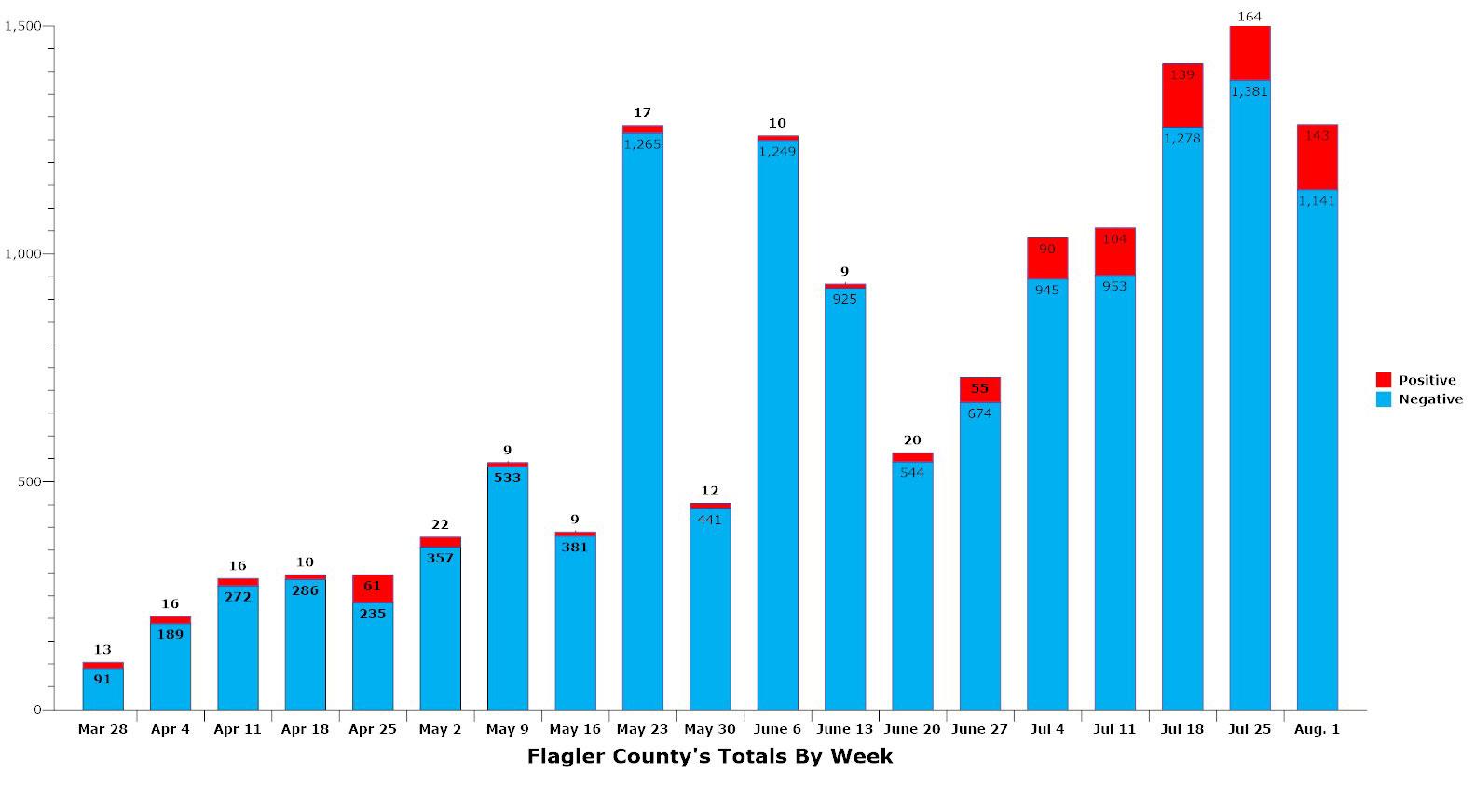 Weekly tests and positive cases for Flagler. (© FlaglerLive)