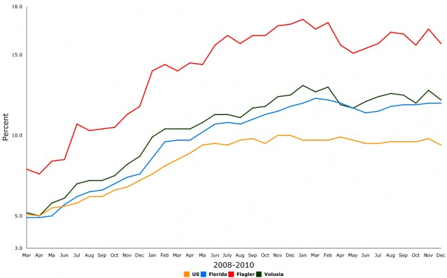 florida unemployment graph 2008-2010