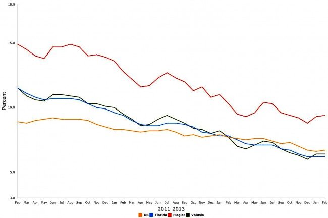 flagler florida unemployment february 2014 historical graph