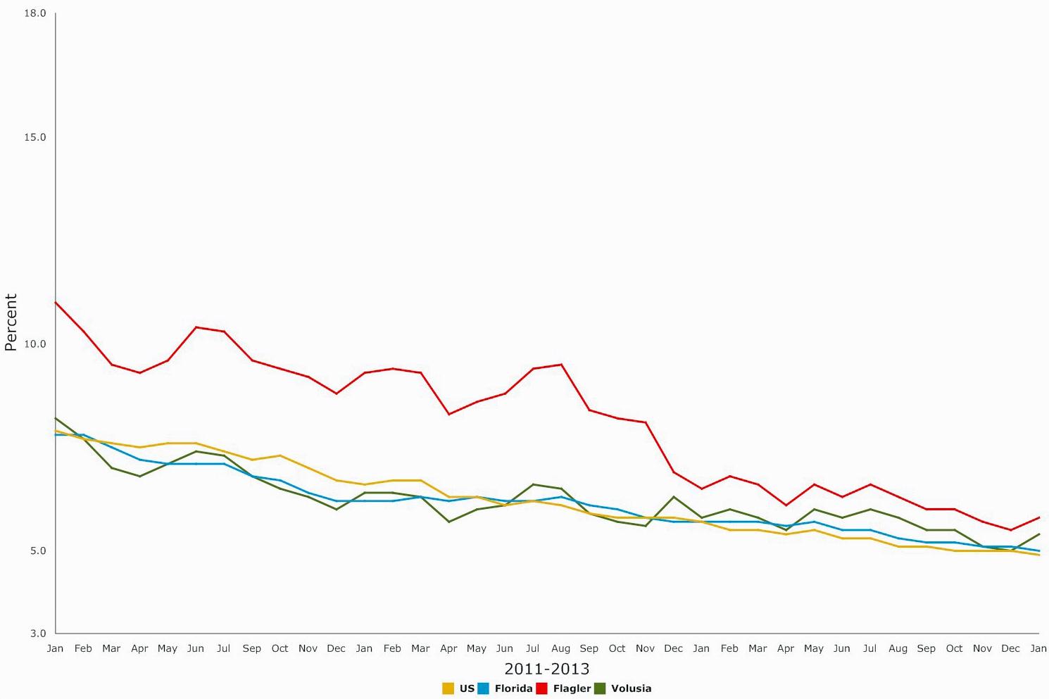 unemployment flagler florida january 2016