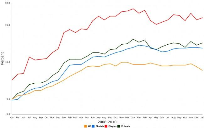 florida unemployment january 2011