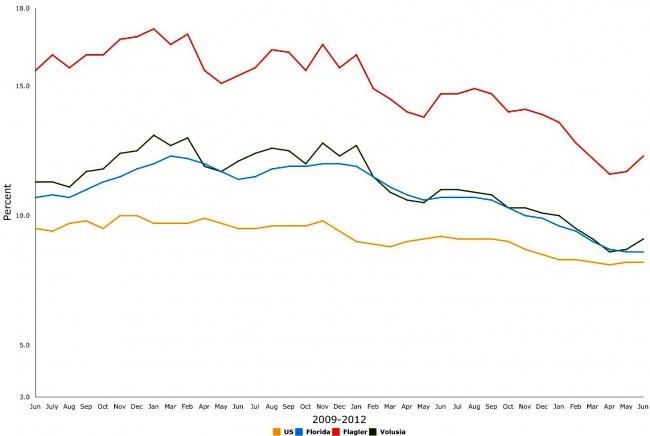 june 2012 unemployment florida flagler volusia