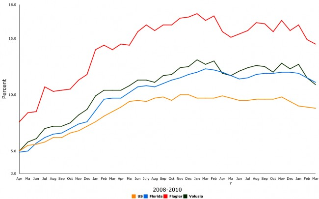 florida flagler county unemployment march 2011