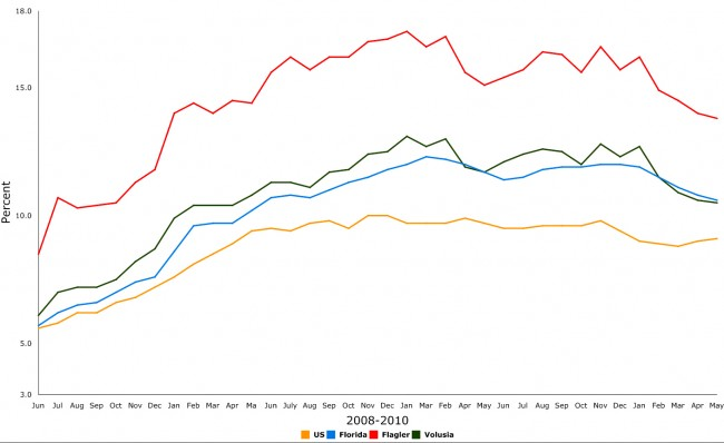 florida unemployment flagler county volusia county may 2011