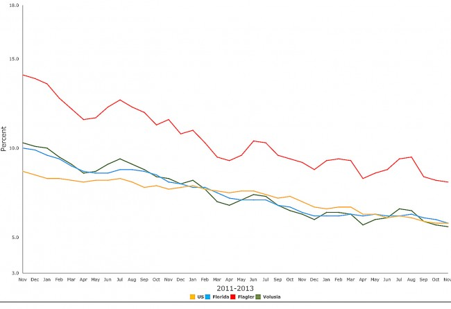 Steady decline. Click on the image for larger view. (© FlaglerLive)