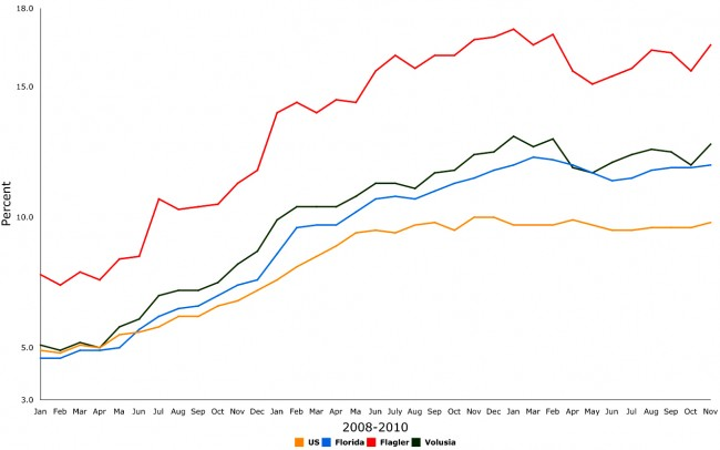 florida flagler county volusia county unemployment november 2010