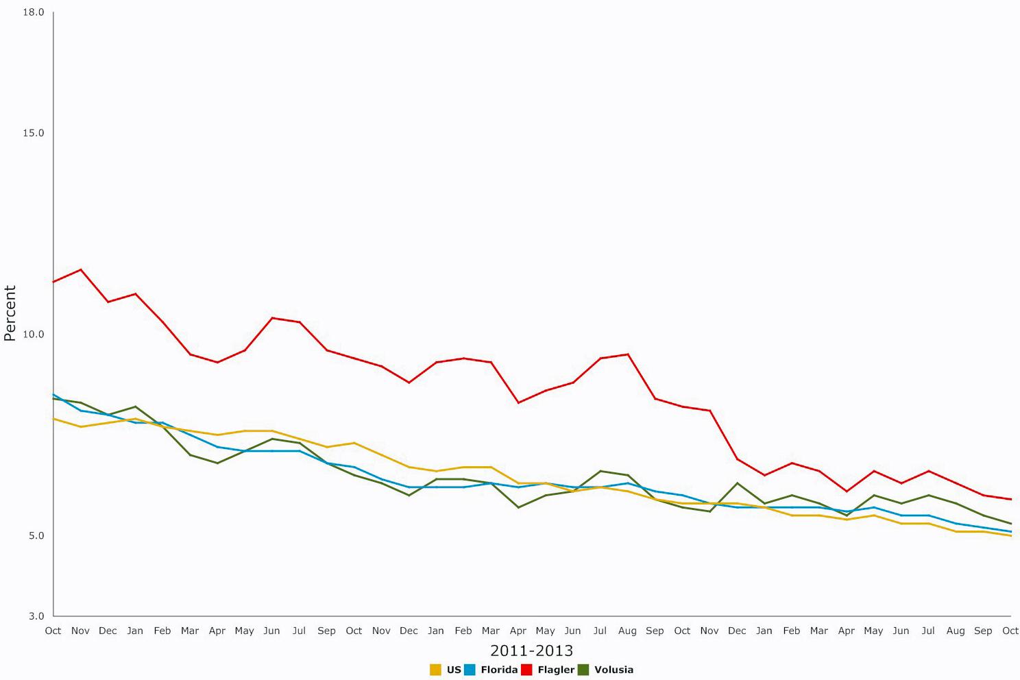 flagler florida unemployment rate
