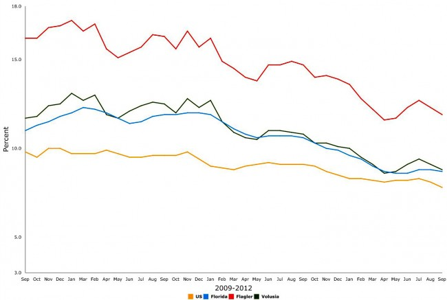 florida unemployment report september october 2012