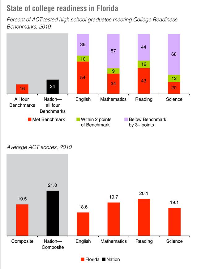 act florida scores national 2010 charts