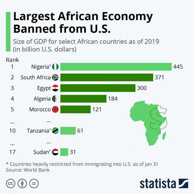 african economy nigeria