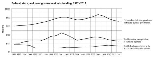 Click on the image for larger view. (Grantmakers in the Arts)