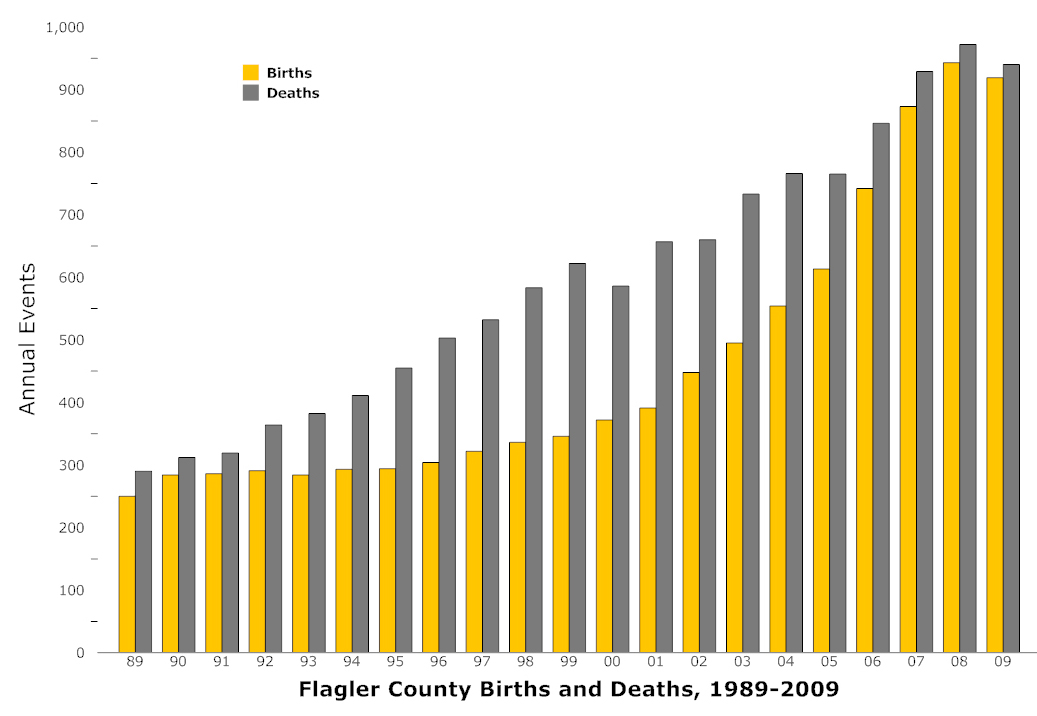Flagler County births and deaths 1989-2009 (© FlaglerLive)