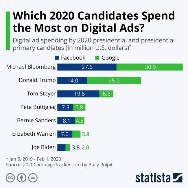 spending on digital ads trump bloomberg