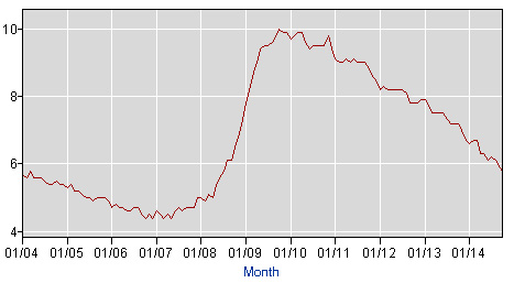 The unemployment rate has been going down steadily, but the quality of jobs and pay have not been increasing proportionately. (BLS)