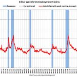 The week ending March 21 saw 3.28 million initial unemployment claims in the country, the highest level of claims ever recorded for a single week. Above, the four-week moving average for claims going back to 1971. (Calculated Risk)