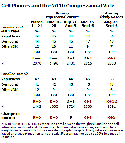 cell-phones-polls pew research deomocrats republicans advantage difference